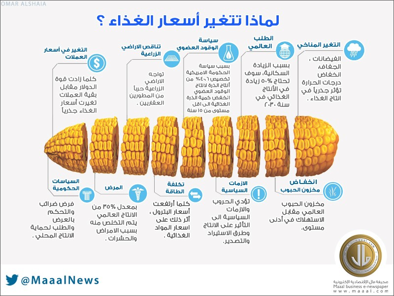 FOOD PRICES4444