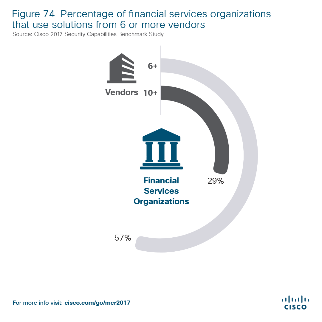 Percentage of financial services orgs that use solutions from 6 or more vend