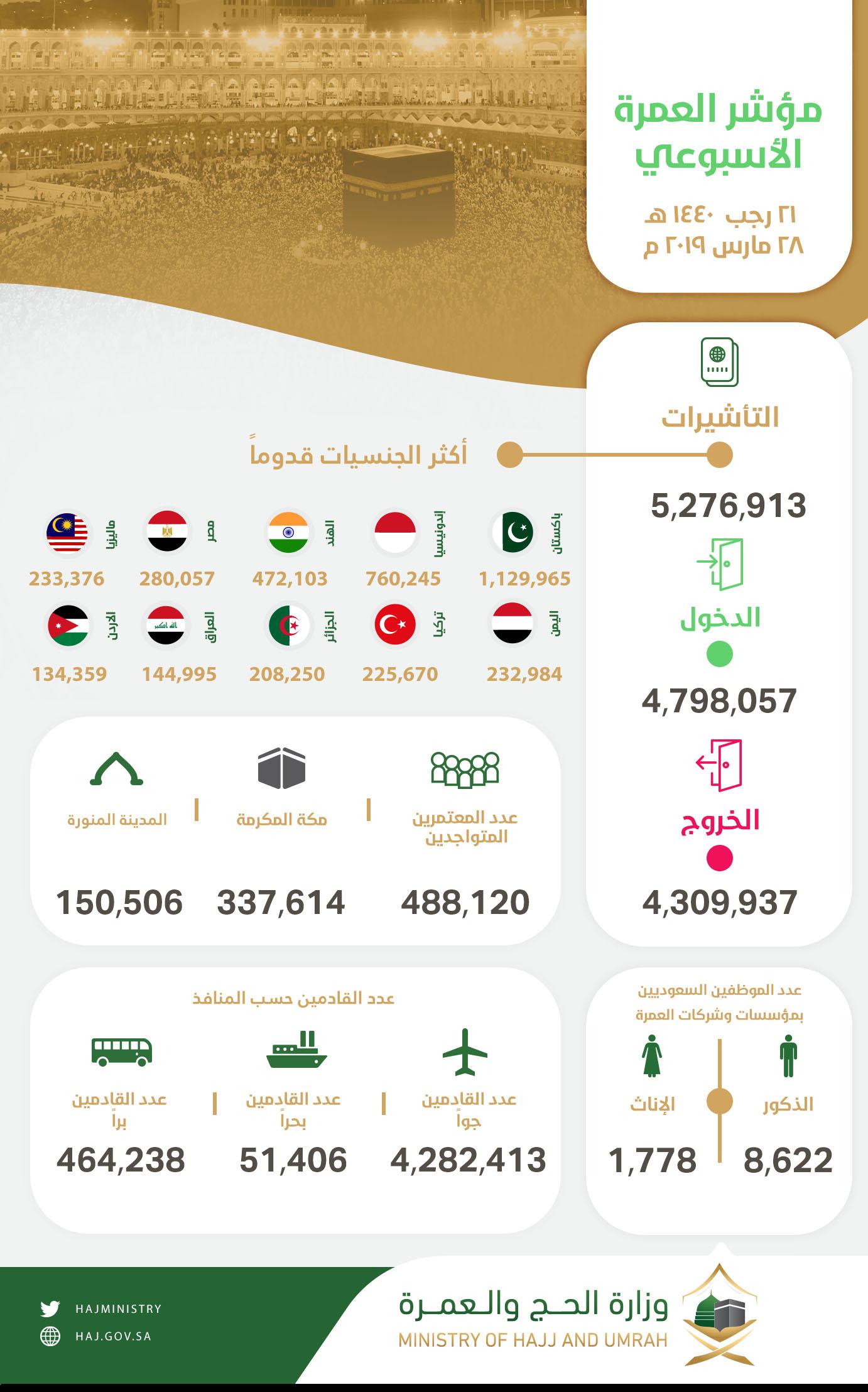 مؤشر العمرة -عربي (1) (1)