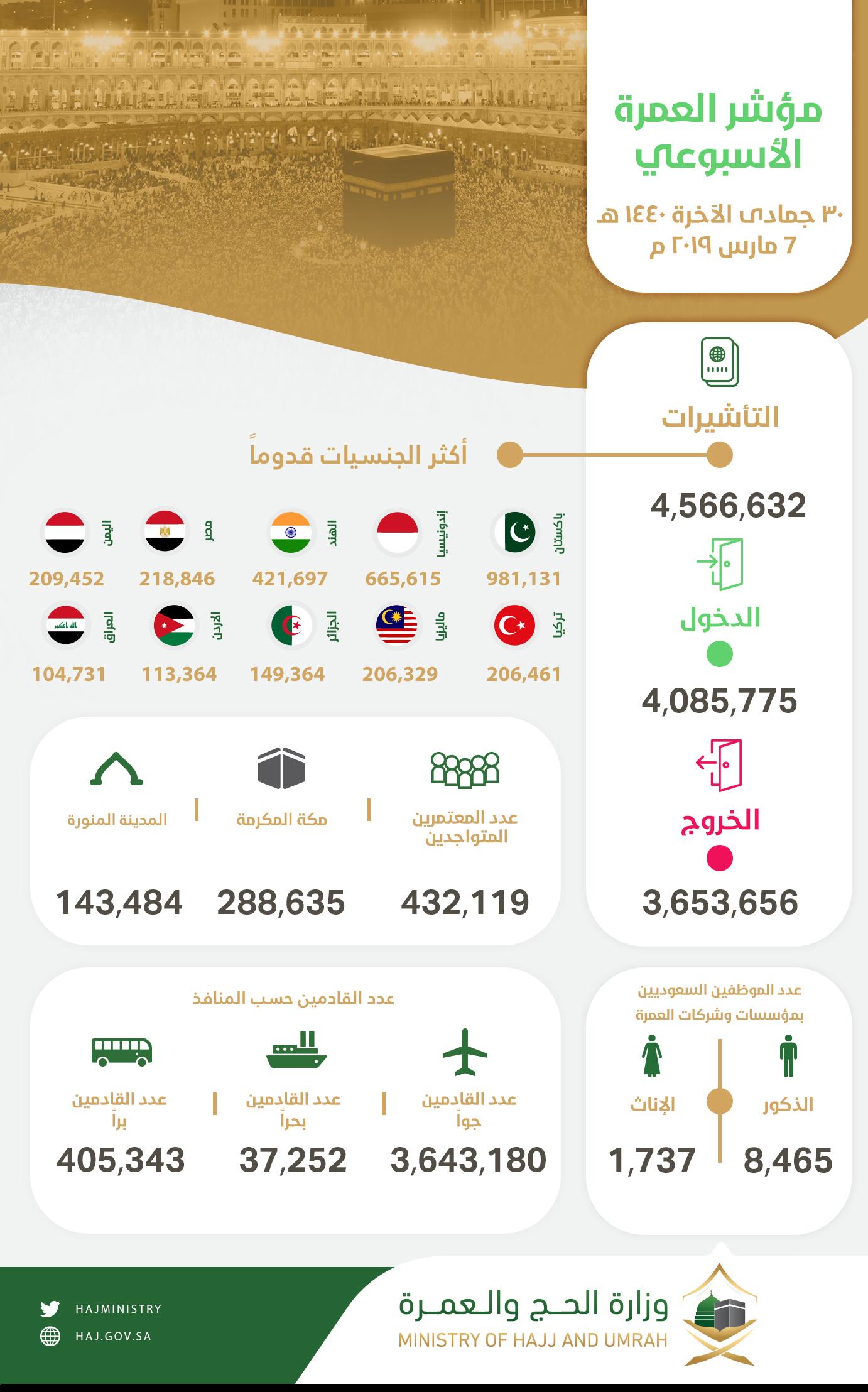 مؤشر العمرة -عربي (1)
