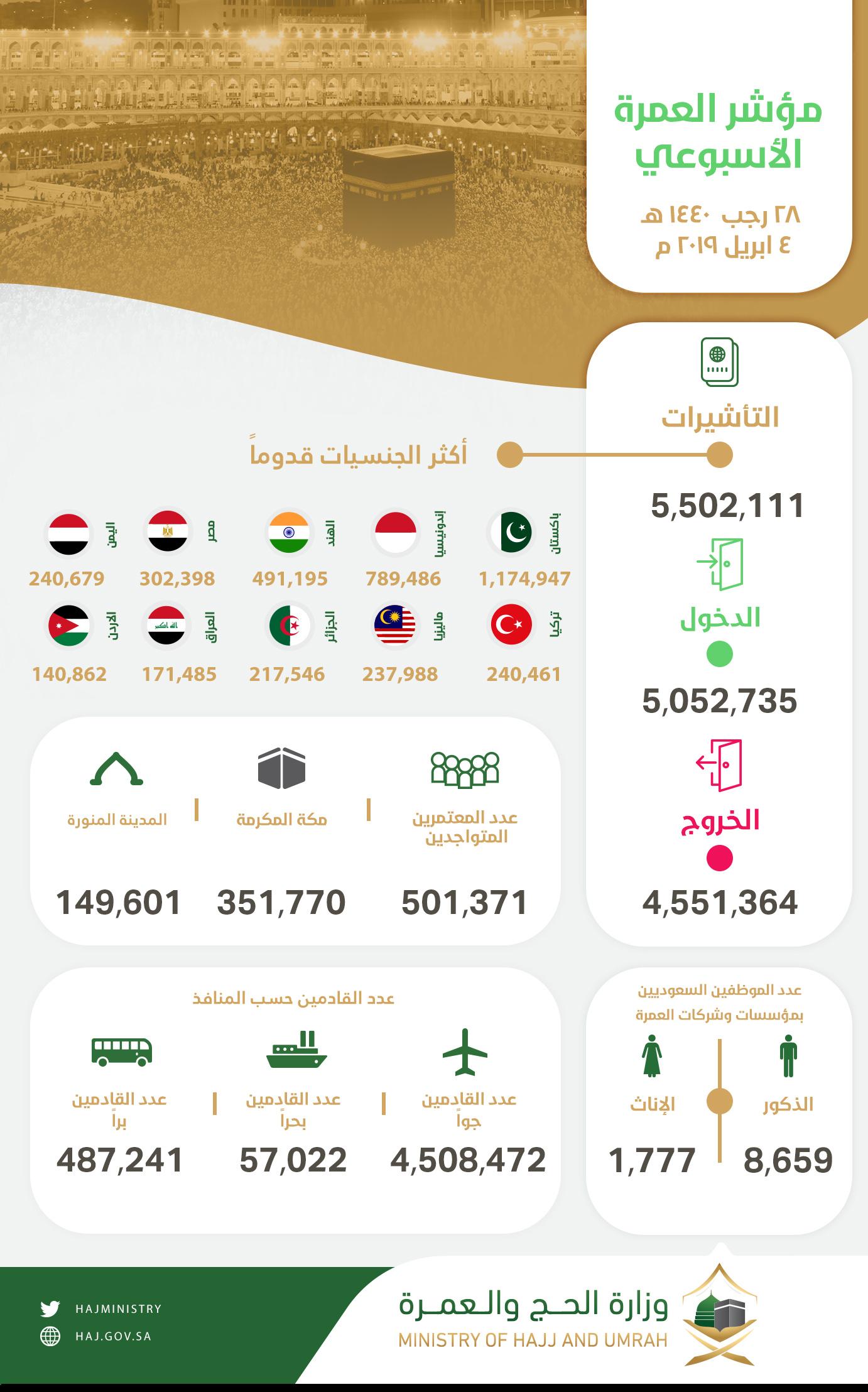 مؤشر العمرة الأسبوعي -عربي (1)