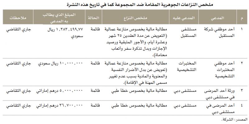 4 دعاوى قضائية ضد مجموعة الحبيب بـ 53 مليون 42 مليون درهم منها بسبب خطأين طبيين لمريضين في دبي صحيفة مال