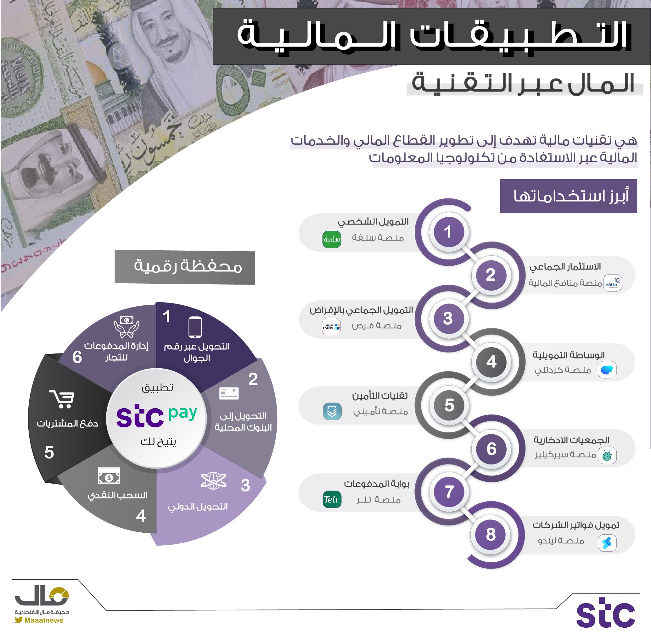 التطبيقات المالية
