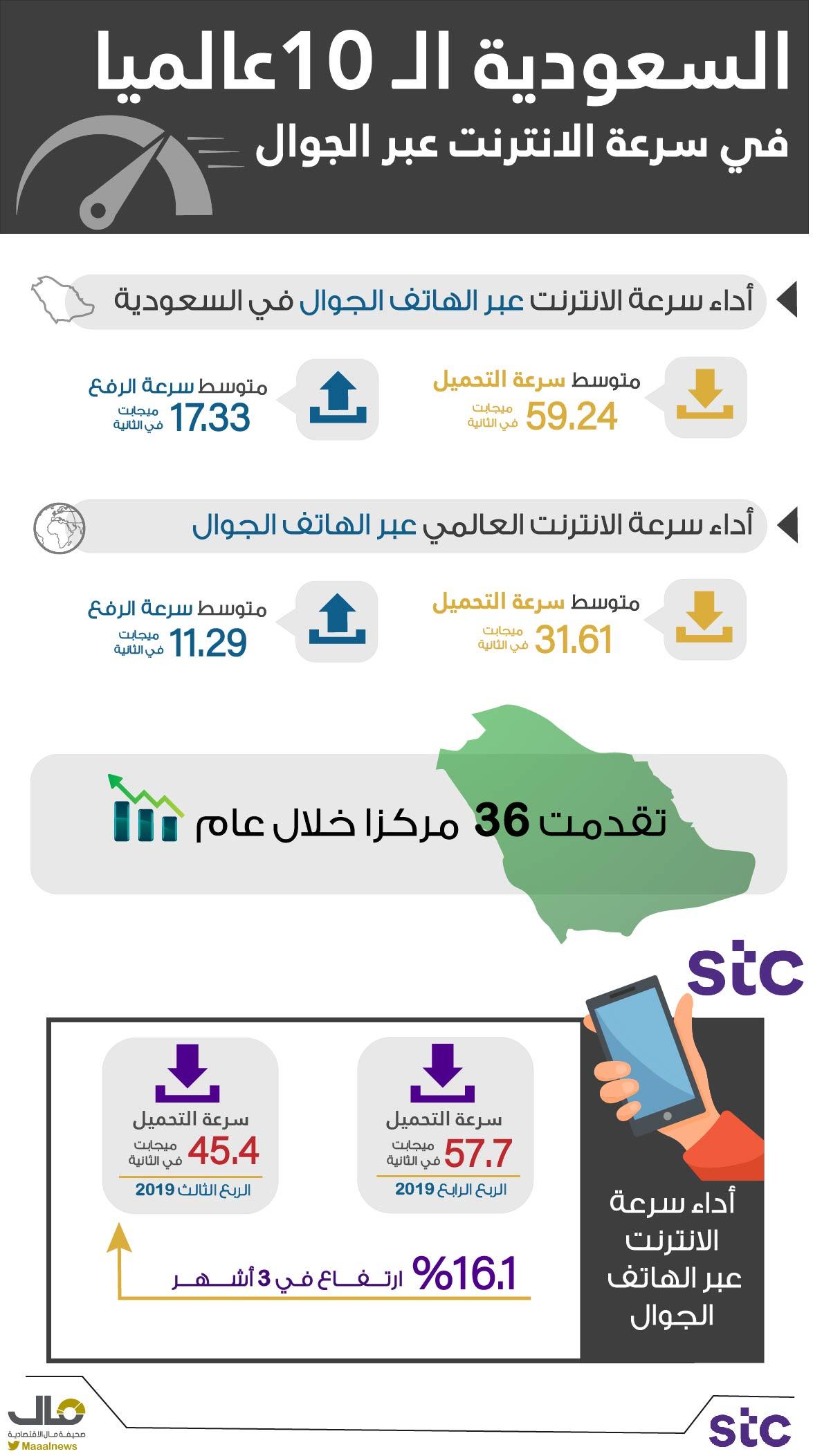 السعودية الـ10 عالميا في سرعة الانترنت