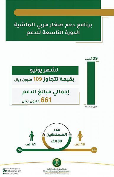 دعم مربي المواشي انعام