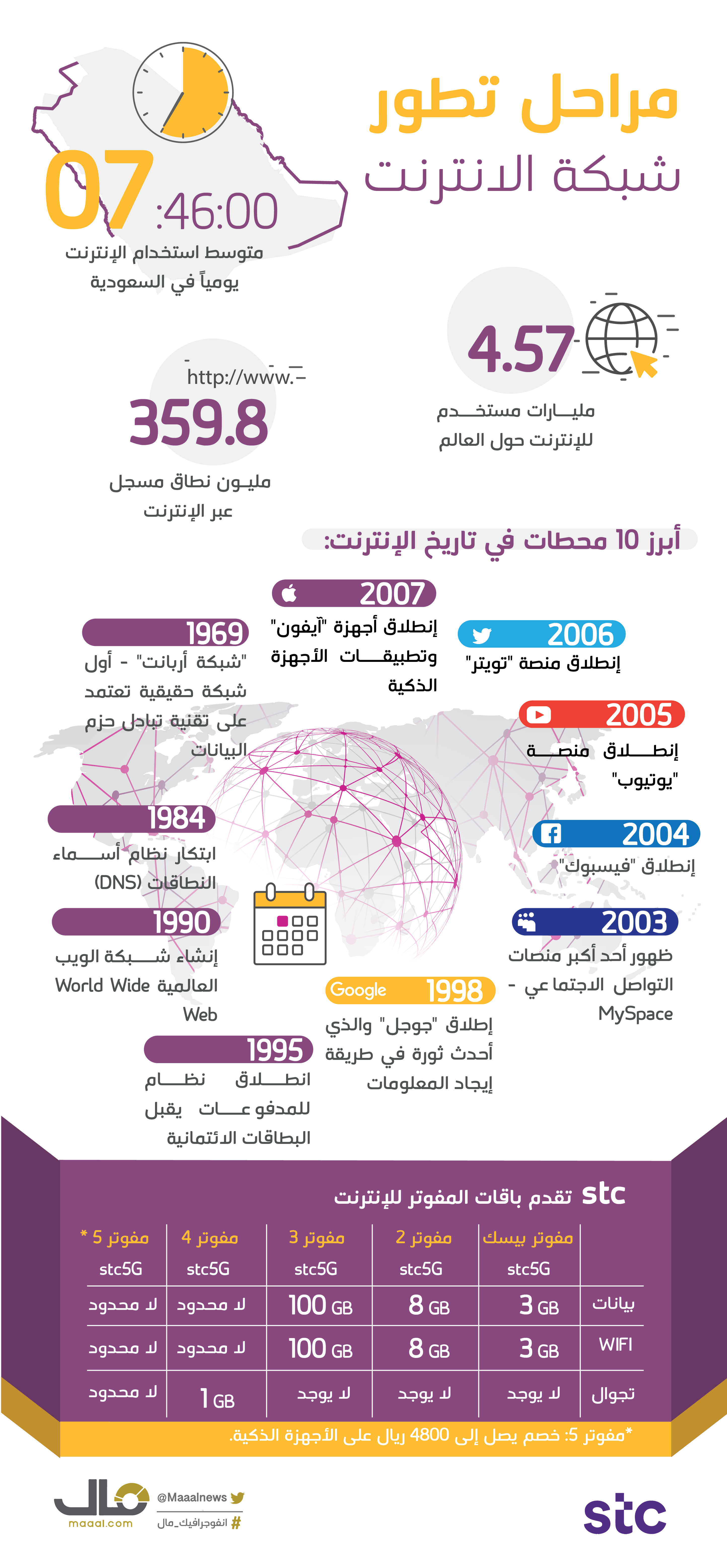 أبرز مراحل في تاريخ الإنترنت -01