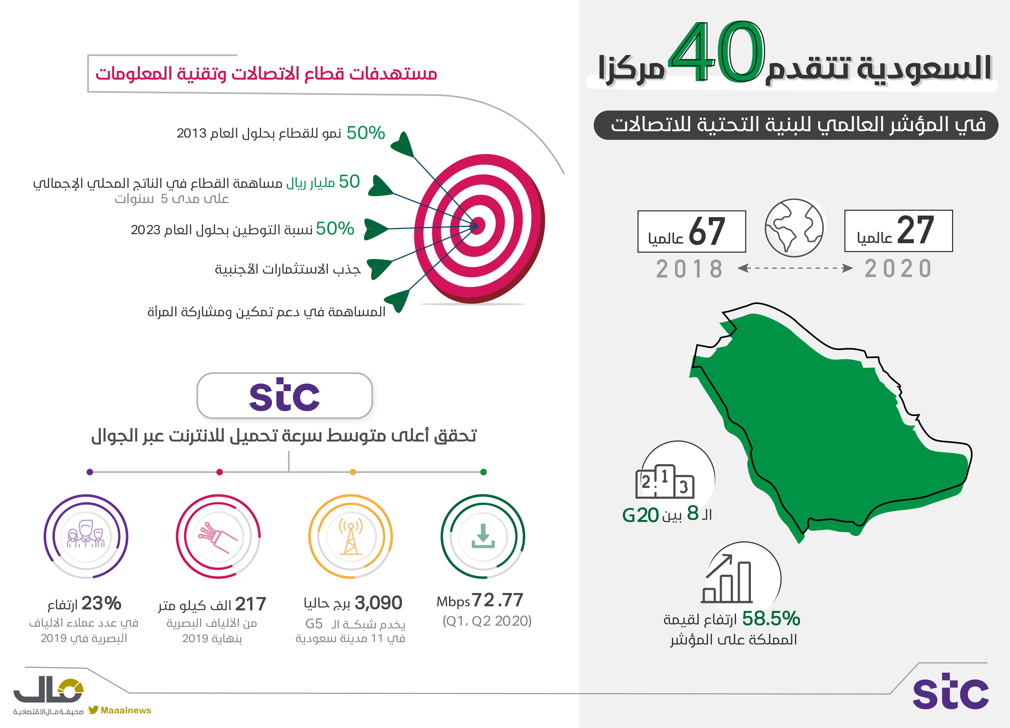 السعودية تتقدم ٤٠ مركزا
