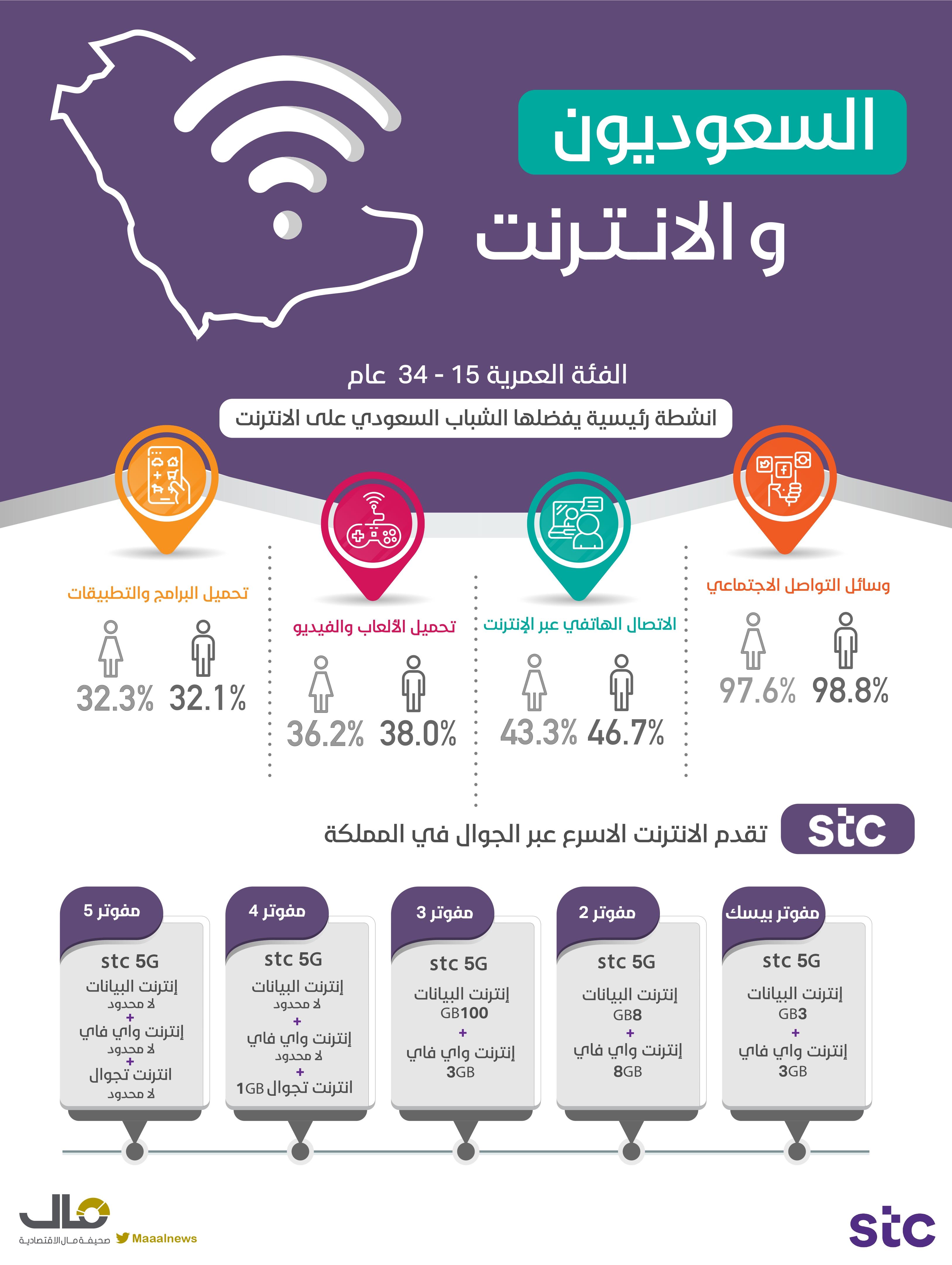 الشباب السعودي والانترنت
