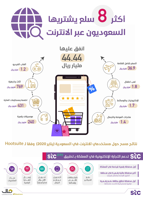 السعوديون والشراء على الانترنت