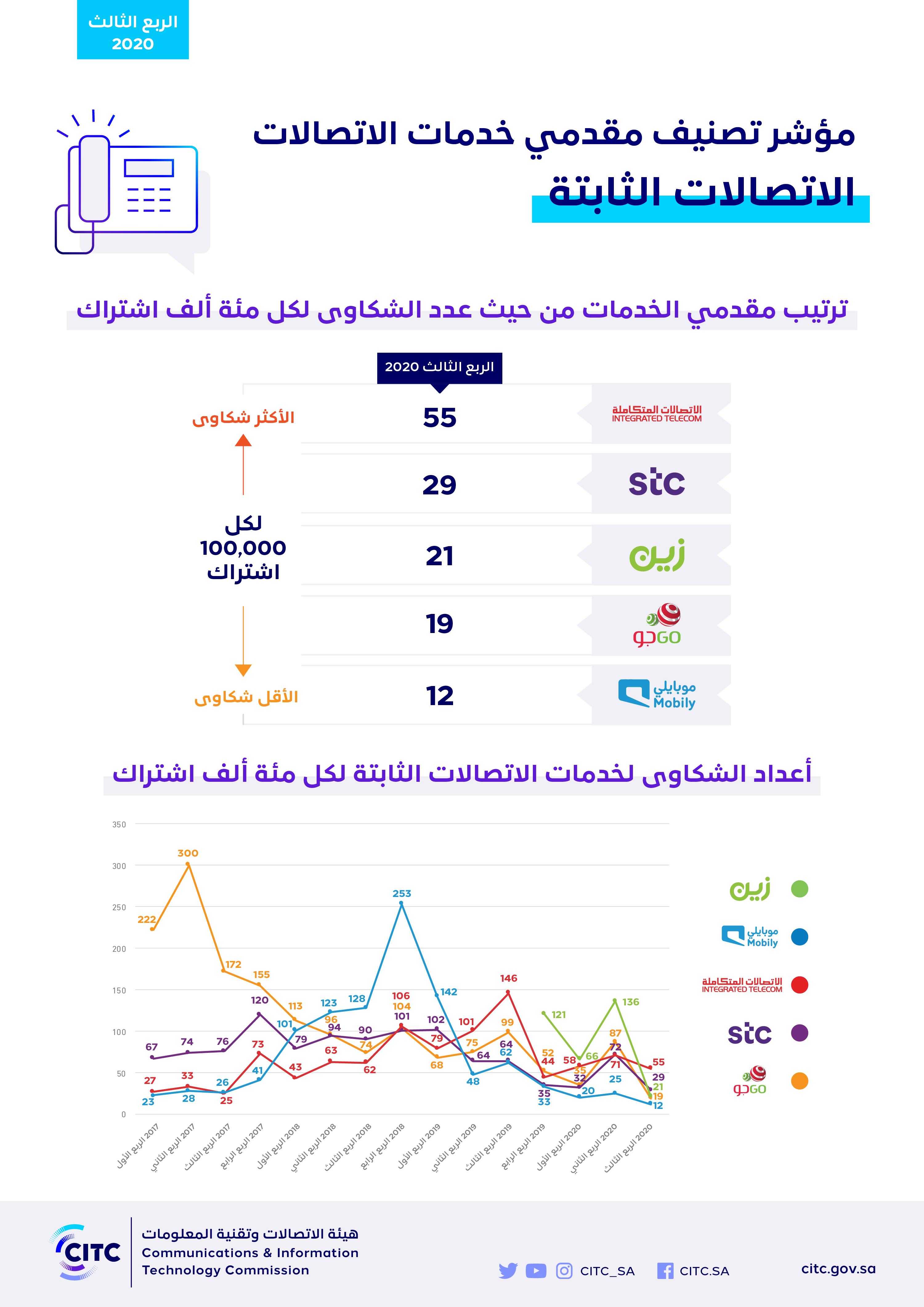 مؤشر تصنيف مقدمي خدمات الاتصالات الربع الثالث 2020 - نشر-02